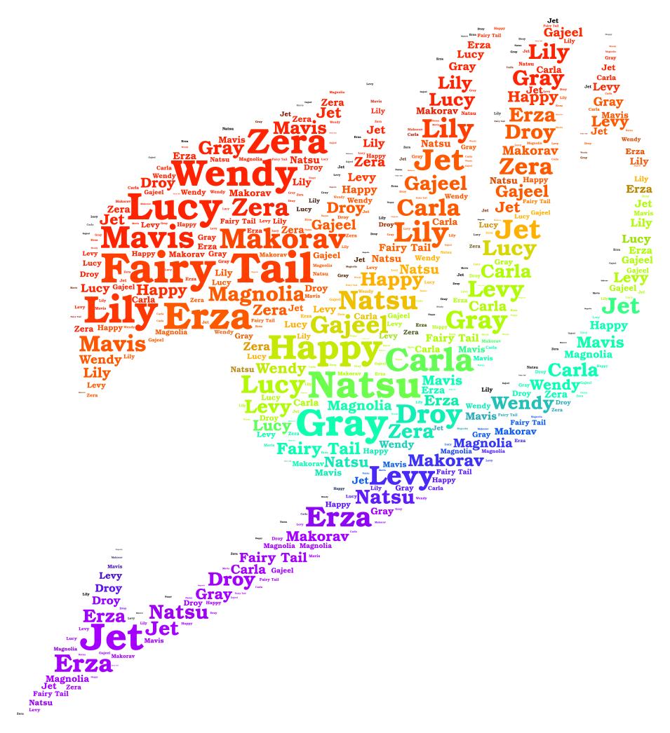Fairy Tail - WordArt com