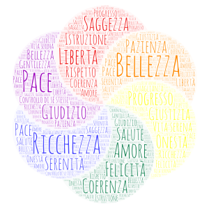 Copy of I VALORI word cloud art